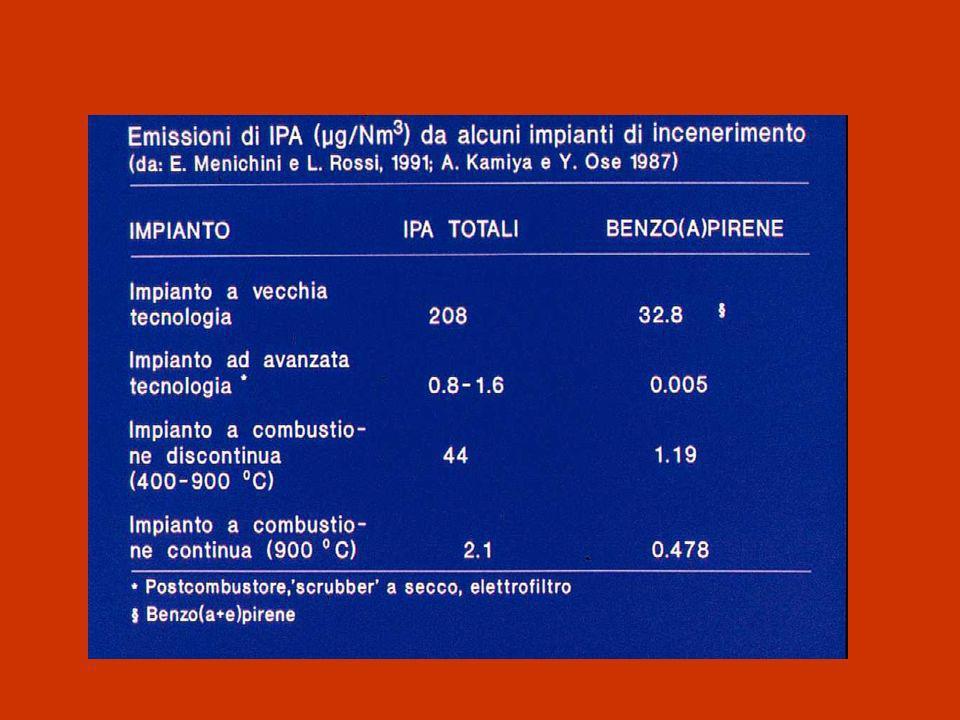 ESPOSIZIONE OCCUPAZIONALE IPA: Aberrazioni Cromosomiche COKERIA 4/7 Fumo4/6 1980-2006 MEDLINE database (National Center for Biotechnology Information.
