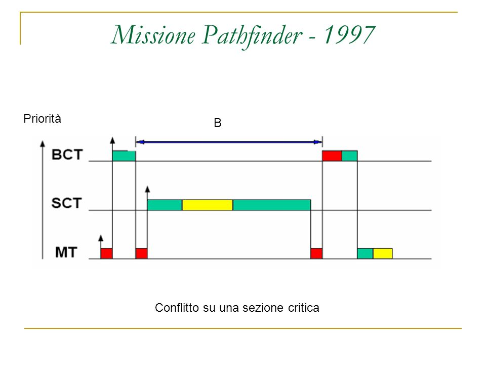 Missione Pathfinder - 1997 Conflitto su una sezione critica Priorità B