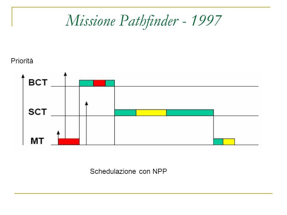 Missione Pathfinder - 1997 Schedulazione con NPP Priorità