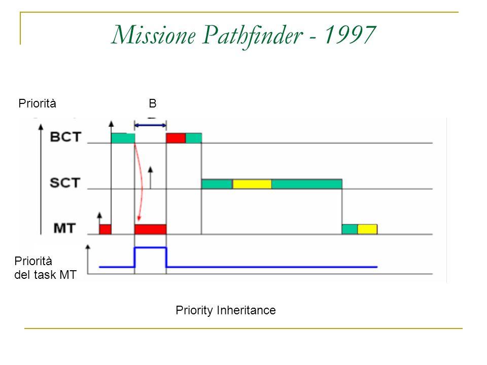 Missione Pathfinder - 1997 Priority Inheritance PrioritàB del task MT