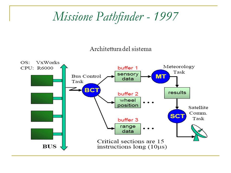Missione Pathfinder - 1997 Architettura del sistema