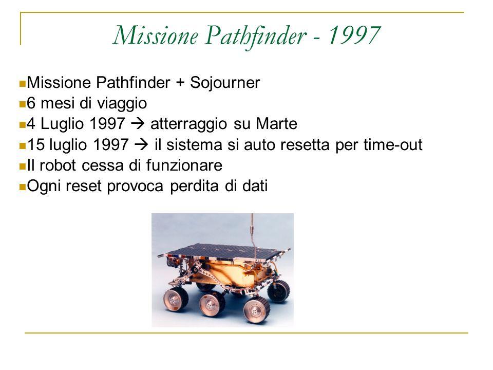 Missione Pathfinder - 1997 Missione Pathfinder + Sojourner 6 mesi di viaggio 4 Luglio 1997 atterraggio su Marte 15 luglio 1997 il sistema si auto resetta per time-out Il robot cessa di funzionare Ogni reset provoca perdita di dati