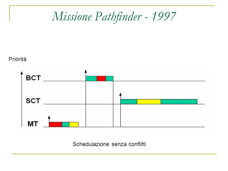 Missione Pathfinder - 1997 Schedulazione senza conflitti Priorità