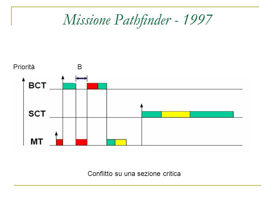 Missione Pathfinder - 1997 Conflitto su una sezione critica PrioritàB