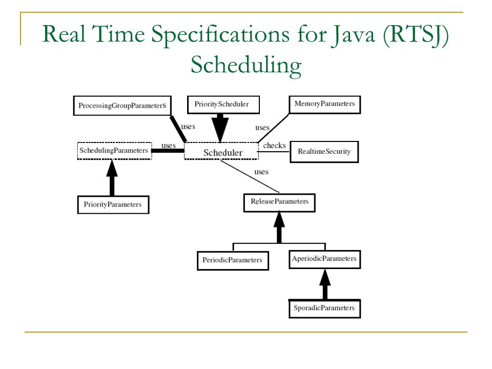 Real Time Specifications for Java (RTSJ) Scheduling