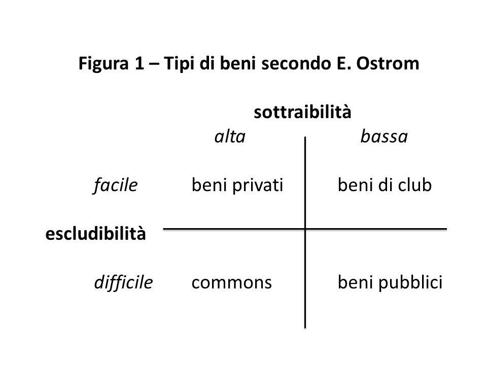Figura 1 – Tipi di beni secondo E. Ostrom sottraibilità alta bassa facilebeni privati beni di club escludibilità difficilecommonsbeni pubblici