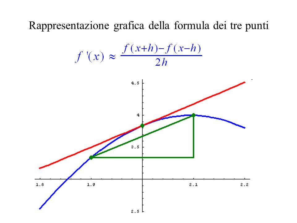 Rappresentazione grafica della formula dei tre punti