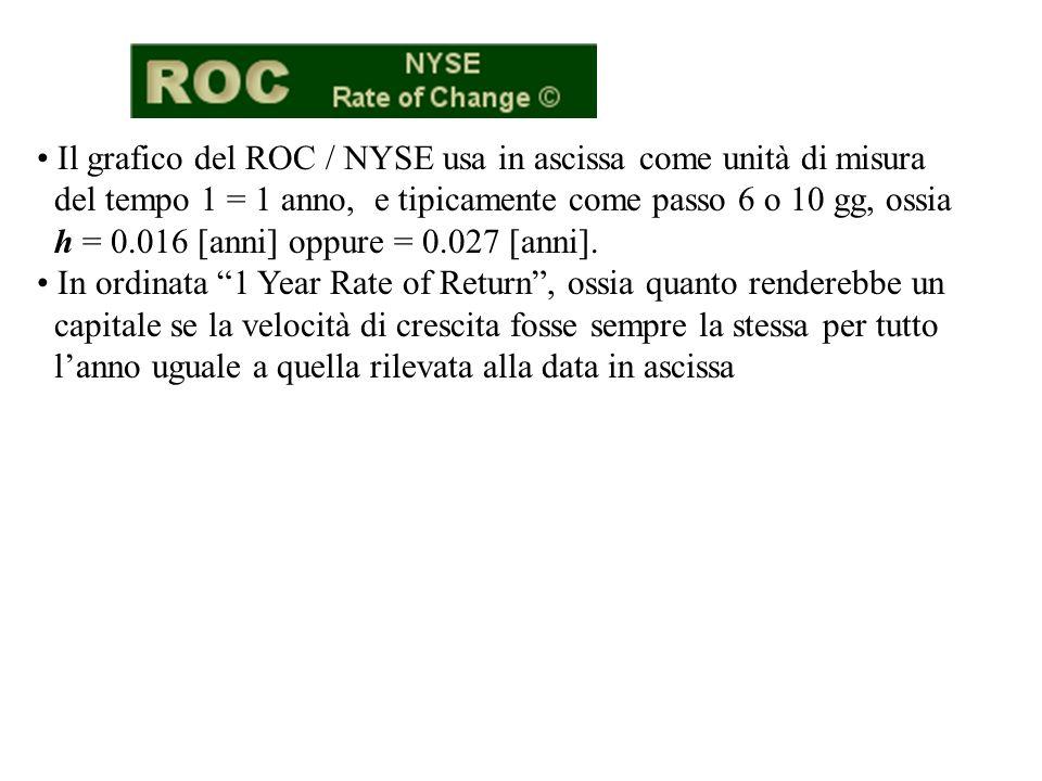 Il grafico del ROC / NYSE usa in ascissa come unità di misura del tempo 1 = 1 anno, e tipicamente come passo 6 o 10 gg, ossia h = 0.016 [anni] oppure