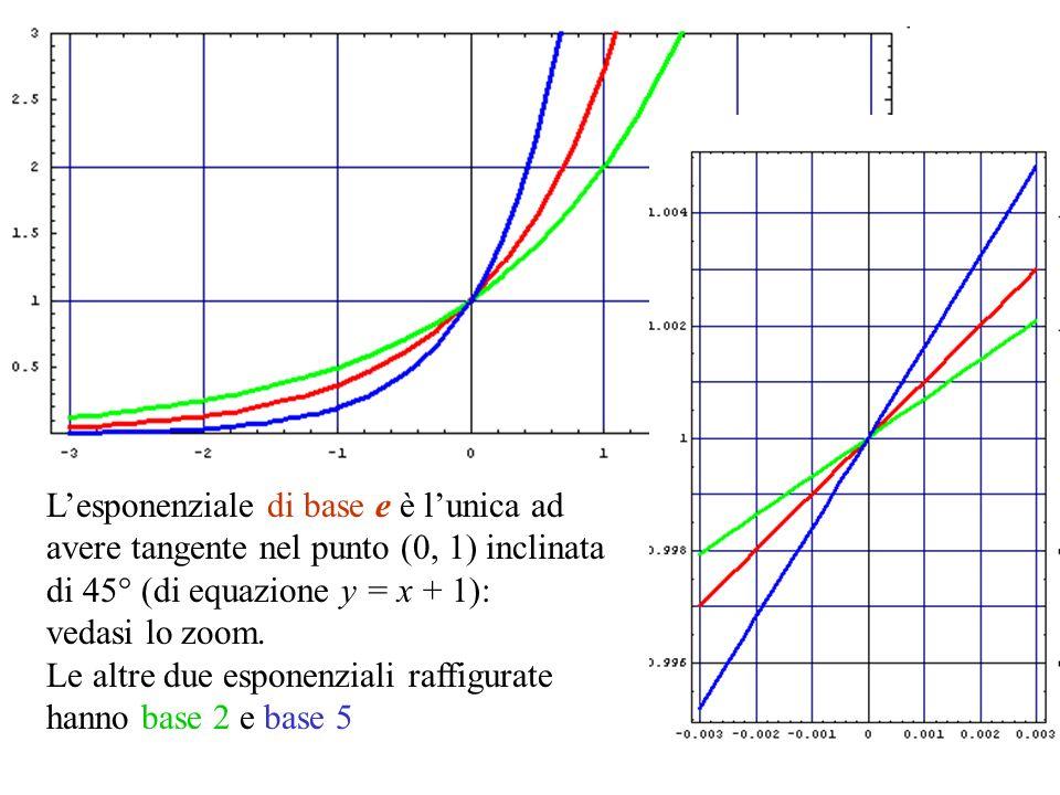 Lesponenziale di base e è lunica ad avere tangente nel punto (0, 1) inclinata di 45° (di equazione y = x + 1): vedasi lo zoom. Le altre due esponenzia