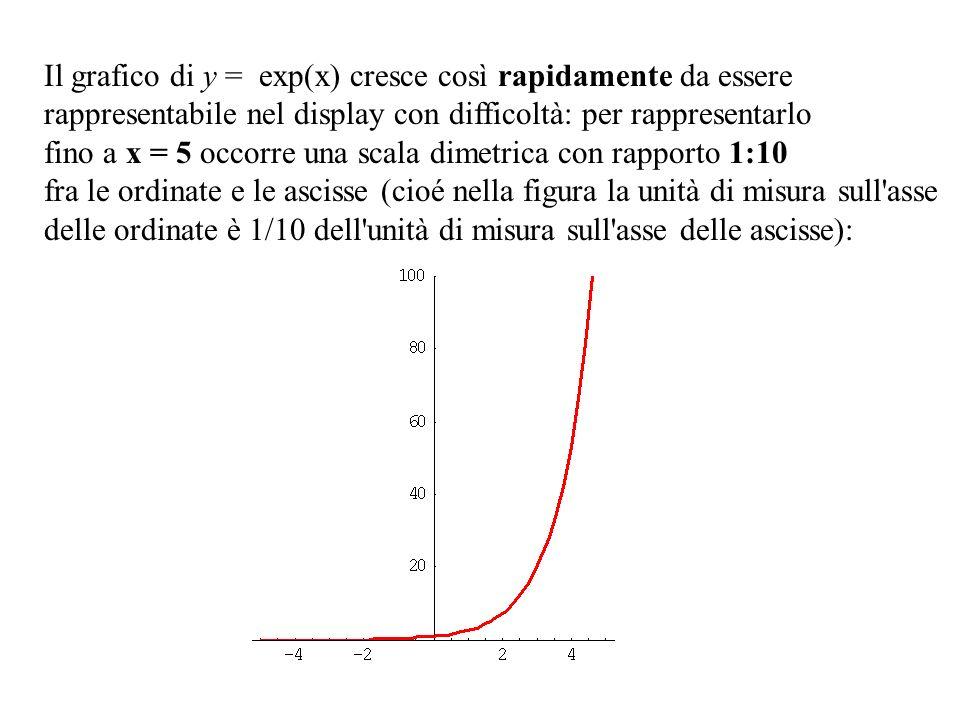 Il grafico di y = exp(x) cresce così rapidamente da essere rappresentabile nel display con difficoltà: per rappresentarlo fino a x = 5 occorre una sca