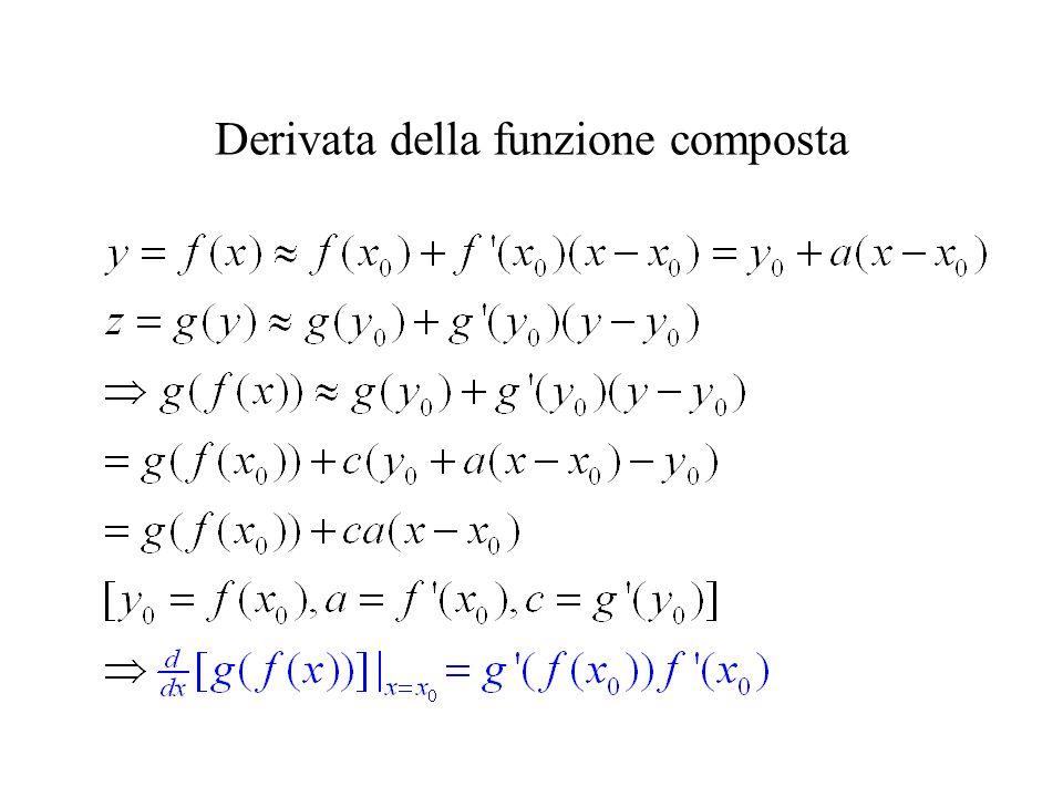 Derivata della funzione composta