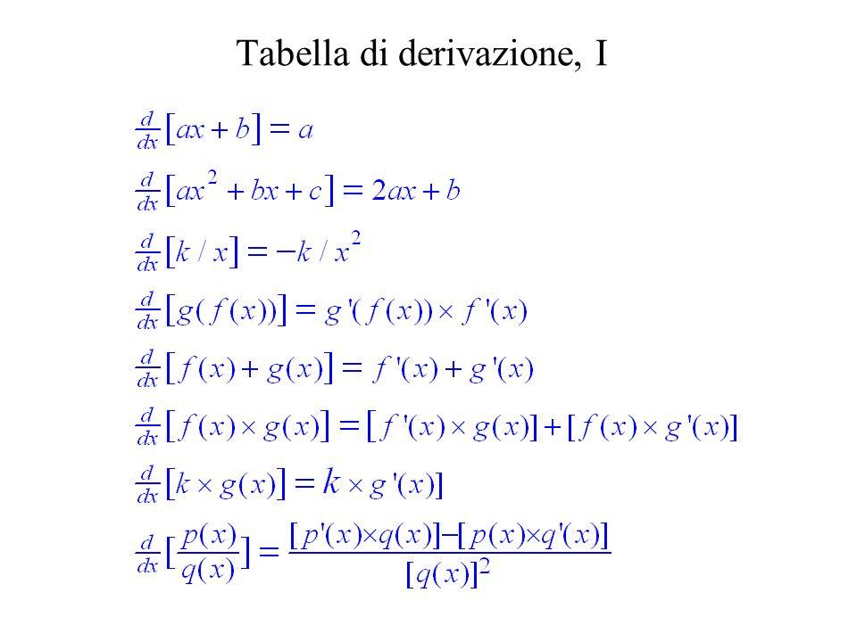 Tabella di derivazione, I