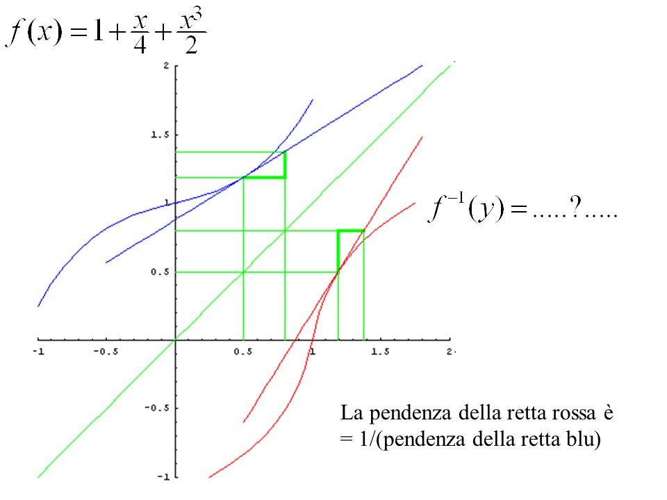 La pendenza della retta rossa è = 1/(pendenza della retta blu)