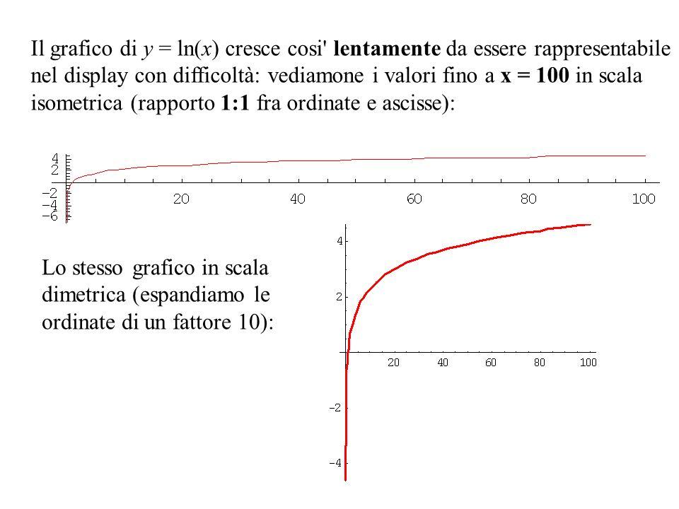 Il grafico di y = ln(x) cresce cosi' lentamente da essere rappresentabile nel display con difficoltà: vediamone i valori fino a x = 100 in scala isome