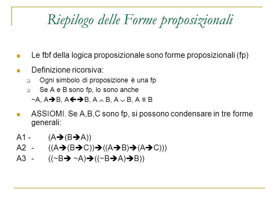 Riepilogo delle Forme proposizionali Le fbf della logica proposizionale sono forme proposizionali (fp) Definizione ricorsiva: Ogni simbolo di proposizione è una fp Se A e B sono fp, lo sono anche ~A, A B, A B, A B, A B, A B ASSIOMI.