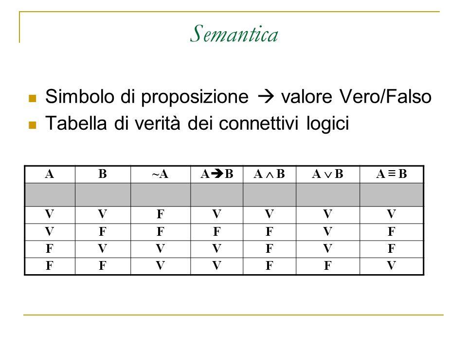 Semantica Simbolo di proposizione valore Vero/Falso Tabella di verità dei connettivi logici AB~A~A A B VVFVVVV VFFFFVF FVVVFVF FFVVFFV