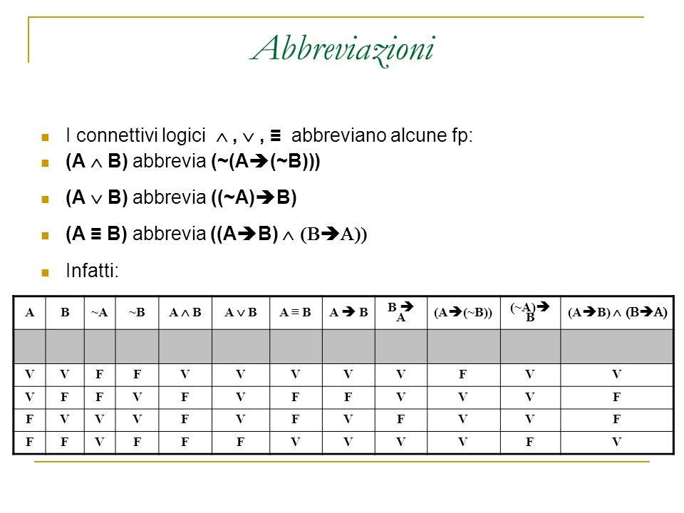 Abbreviazioni I connettivi logici,, abbreviano alcune fp: (A B) abbrevia (~(A (~B))) (A B) abbrevia ((~A) B) (A B) abbrevia ((A B) Infatti: AB~A~A~B~B