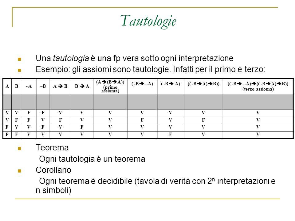 Tautologie Una tautologia è una fp vera sotto ogni interpretazione Esempio: gli assiomi sono tautologie.