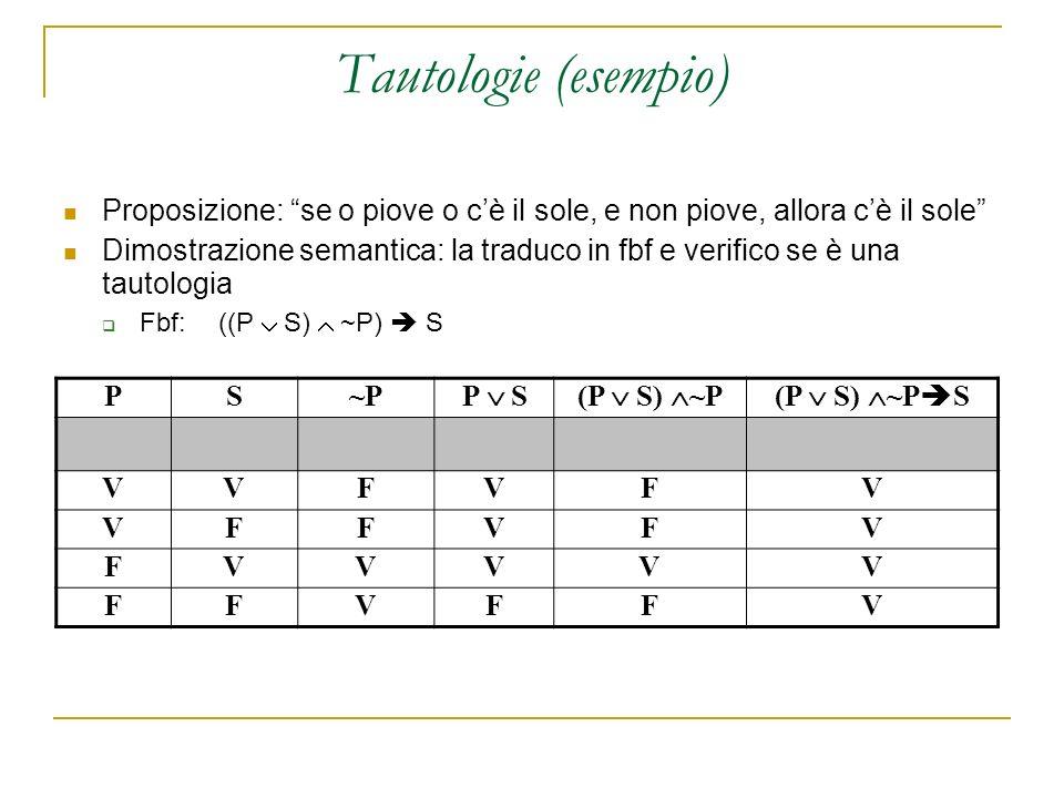 Tautologie (esempio) Proposizione: se o piove o cè il sole, e non piove, allora cè il sole Dimostrazione semantica: la traduco in fbf e verifico se è una tautologia Fbf: ((P S) ~P) S PS~P~P P S(P S) ~P(P S) ~P S VVFVFV VFFVFV FVVVVV FFVFFV
