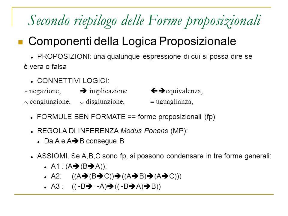 Componenti della Logica Proposizionale Secondo riepilogo delle Forme proposizionali PROPOSIZIONI: una qualunque espressione di cui si possa dire se è vera o falsa CONNETTIVI LOGICI: ~ negazione, implicazione equivalenza, congiunzione, disgiunzione, uguaglianza, FORMULE BEN FORMATE == forme proposizionali (fp) REGOLA DI INFERENZA Modus Ponens (MP): Da A e A B consegue B ASSIOMI.