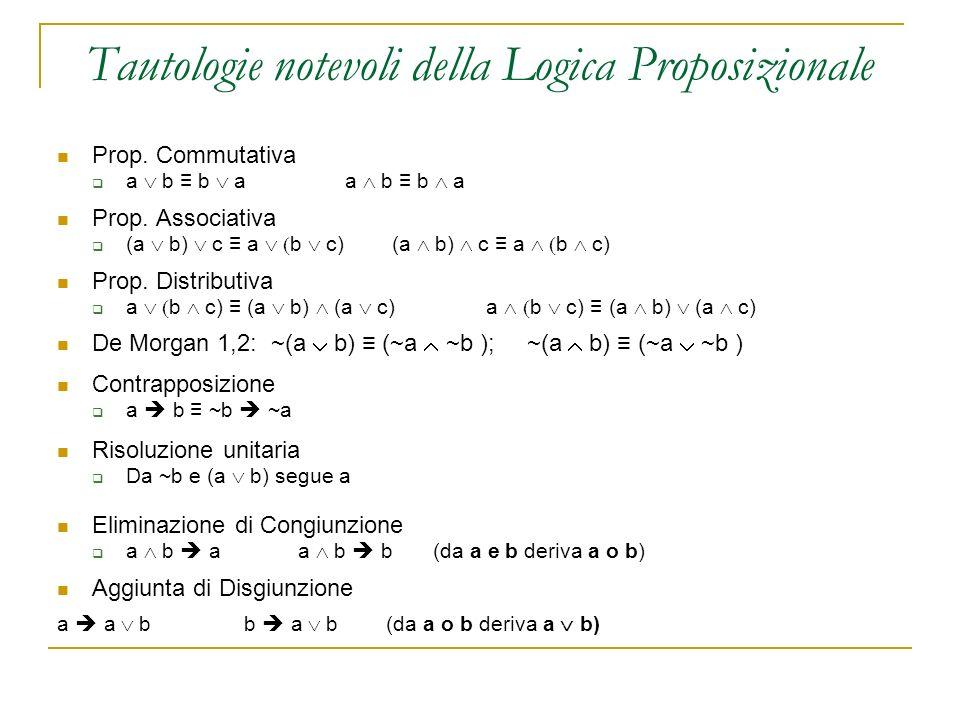 Tautologie notevoli della Logica Proposizionale Prop. Commutativa a b b a a b b a Prop. Associativa (a b) c a b c) (a b) c a b c) Prop. Distributiva a