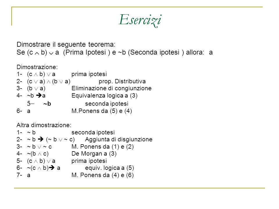 Dimostrare il seguente teorema: Se (c b) a (Prima Ipotesi ) e ~b (Seconda ipotesi ) allora: a Dimostrazione: 1-(c b) a prima ipotesi 2-(c a) (b a) prop.