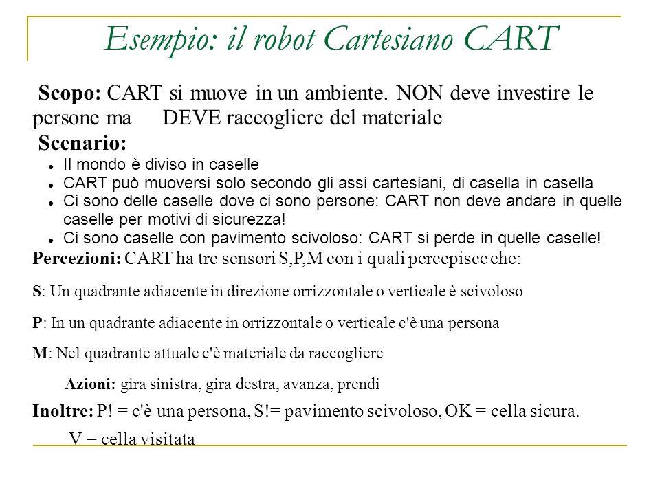 Esempio: il robot Cartesiano CART Scopo: CART si muove in un ambiente. NON deve investire le persone ma DEVE raccogliere del materiale Scenario: Il mo