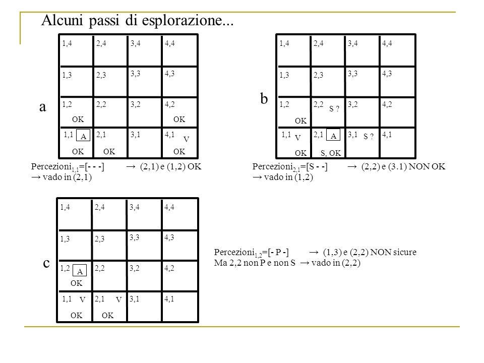 1,42,43,44,4 1,32,3 3,34,3 1,22,23,24,2 4,13,12,11,1 A OK 1,42,43,44,4 1,32,3 3,34,3 1,22,23,24,2 4,13,12,11,1 OK S, OK OK V S ? OK V Alcuni passi di