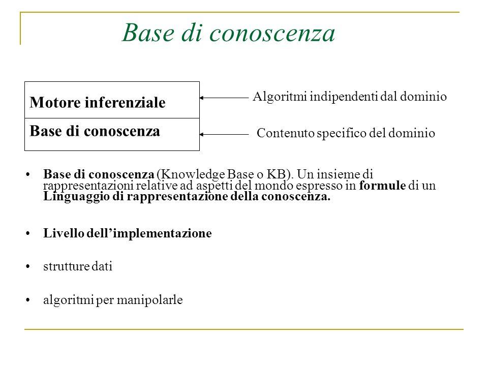 Base di conoscenza Motore inferenziale Base di conoscenza Algoritmi indipendenti dal dominio Contenuto specifico del dominio Base di conoscenza (Knowledge Base o KB).