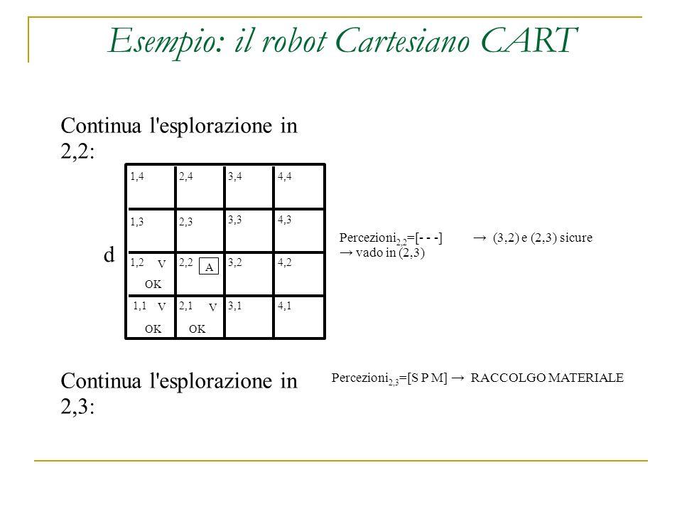 d 1,42,43,44,4 1,32,3 3,34,3 1,22,23,24,2 4,13,12,11,1 OK A V V V Percezioni 2,2 =[- - -] (3,2) e (2,3) sicure vado in (2,3) Esempio: il robot Cartesiano CART Continua l esplorazione in 2,2: Percezioni 2,3 =[S P M] RACCOLGO MATERIALE Continua l esplorazione in 2,3: