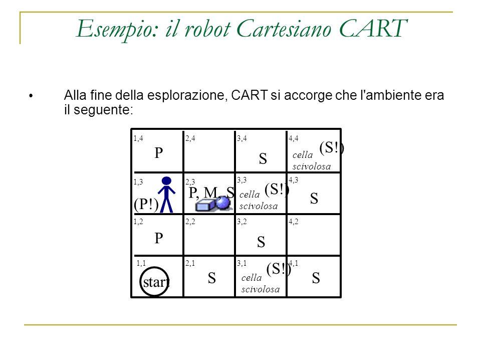 Alla fine della esplorazione, CART si accorge che l ambiente era il seguente: 1,42,43,44,4 1,32,3 3,34,3 1,22,23,24,2 4,13,12,11,1 start cella scivolosa cella scivolosa cella scivolosa P P P, M, S SS S S S (S!) (P!) Esempio: il robot Cartesiano CART