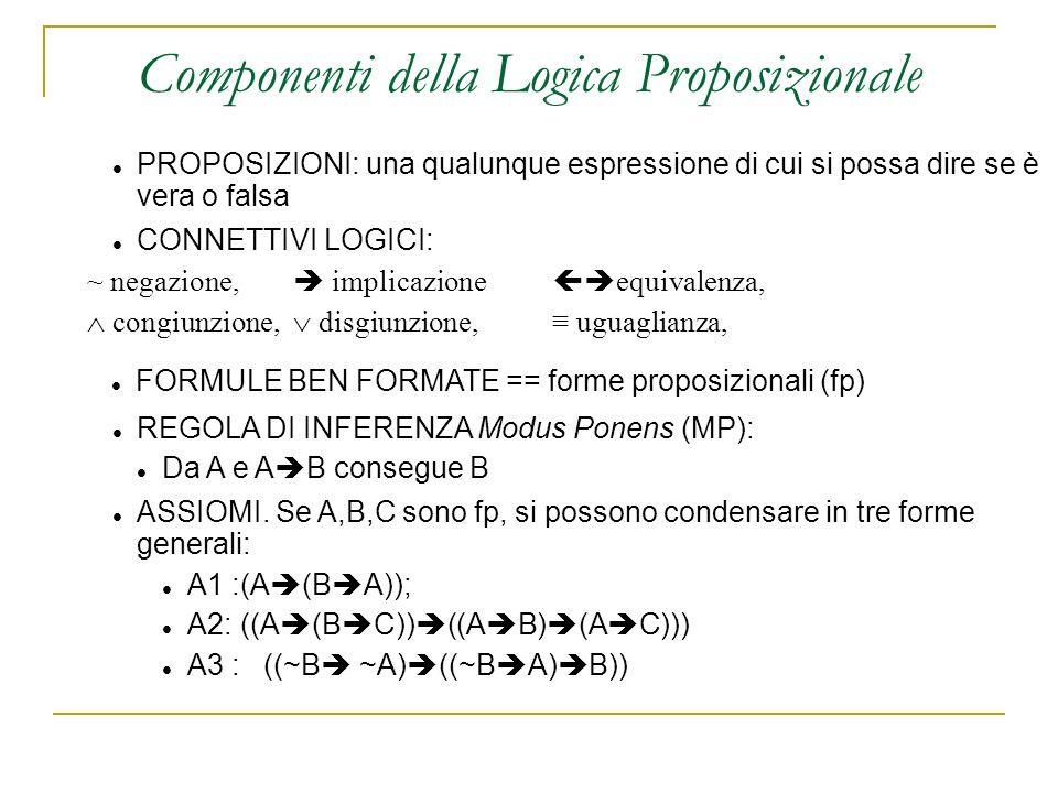 PROPOSIZIONI: una qualunque espressione di cui si possa dire se è vera o falsa CONNETTIVI LOGICI: ~ negazione, implicazione equivalenza, congiunzione, disgiunzione, uguaglianza, FORMULE BEN FORMATE == forme proposizionali (fp) REGOLA DI INFERENZA Modus Ponens (MP): Da A e A B consegue B ASSIOMI.