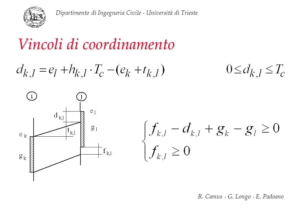 Dipartimento di Ingegneria Civile - Università di Trieste R. Camus - G. Longo - E. Padoano Vincoli di coordinamento
