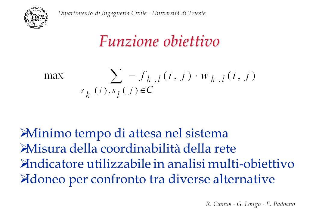Dipartimento di Ingegneria Civile - Università di Trieste R. Camus - G. Longo - E. Padoano Funzione obiettivo Minimo tempo di attesa nel sistema Misur