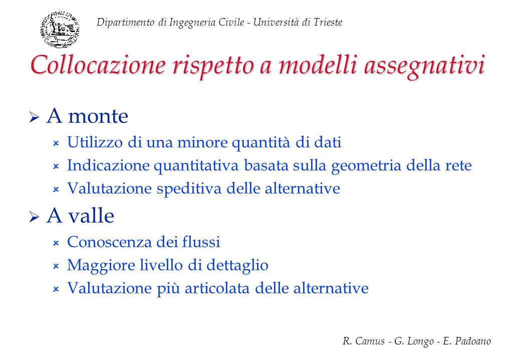 Dipartimento di Ingegneria Civile - Università di Trieste R. Camus - G. Longo - E. Padoano Collocazione rispetto a modelli assegnativi A monte Utilizz