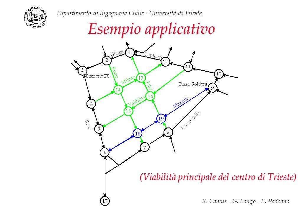 Dipartimento di Ingegneria Civile - Università di Trieste R. Camus - G. Longo - E. Padoano Esempio applicativo (Viabilità principale del centro di Tri