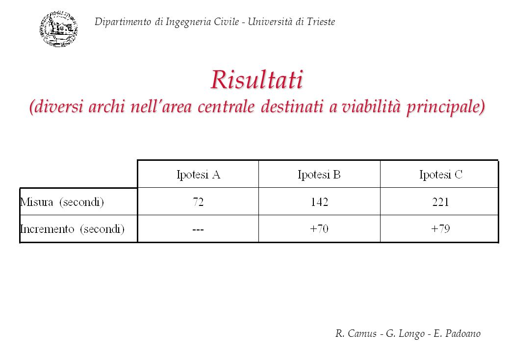 Dipartimento di Ingegneria Civile - Università di Trieste R. Camus - G. Longo - E. Padoano Risultati (diversi archi nellarea centrale destinati a viab