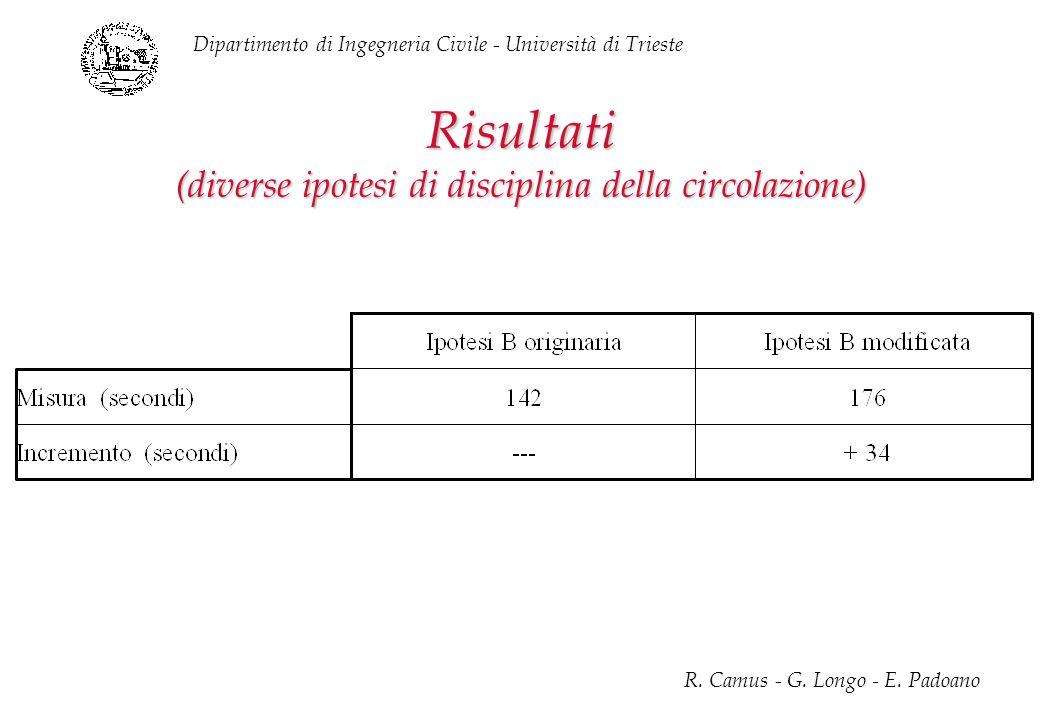 Dipartimento di Ingegneria Civile - Università di Trieste R. Camus - G. Longo - E. Padoano Risultati (diverse ipotesi di disciplina della circolazione