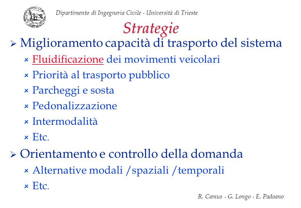 Dipartimento di Ingegneria Civile - Università di Trieste R. Camus - G. Longo - E. Padoano Strategie Miglioramento capacità di trasporto del sistema F