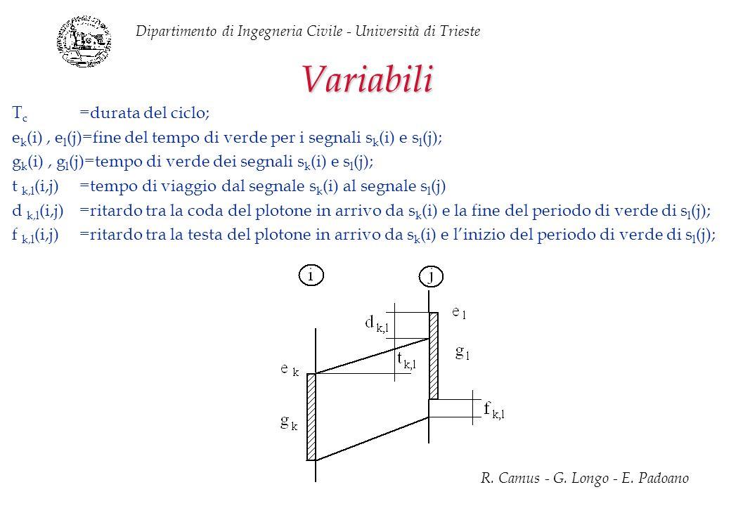 Dipartimento di Ingegneria Civile - Università di Trieste R. Camus - G. Longo - E. Padoano Variabili T c =durata del ciclo; e k (i), e l (j)=fine del