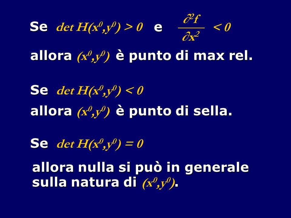 Se det H(x 0,y 0 ) > 0 e 2 f ____ x2x2 < 0 allora è punto di max rel. allora (x 0,y 0 ) è punto di max rel. Se det H(x 0,y 0 ) < 0 allora è punto di s