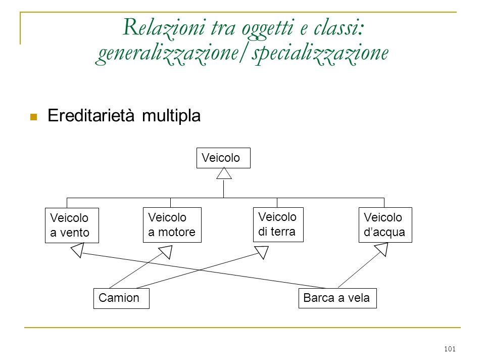 101 Relazioni tra oggetti e classi: generalizzazione/specializzazione Ereditarietà multipla Veicolo a vento Veicolo a motore Veicolo di terra Veicolo