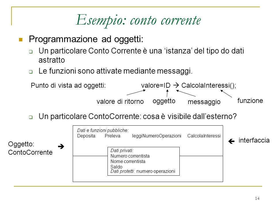 14 Esempio: conto corrente Programmazione ad oggetti: Un particolare Conto Corrente è una istanza del tipo do dati astratto Le funzioni sono attivate