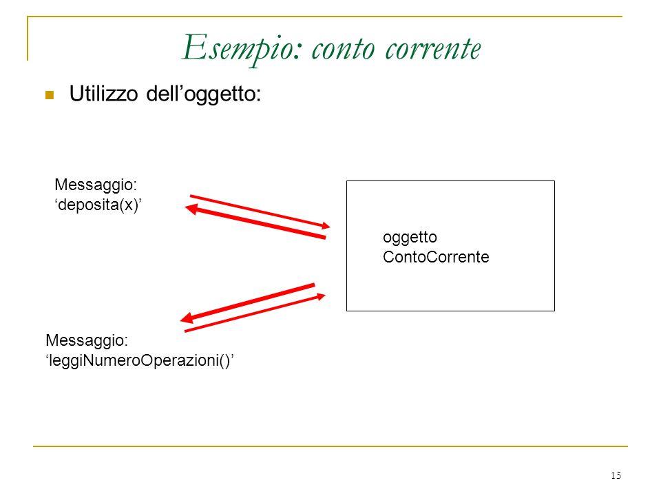 15 Esempio: conto corrente Utilizzo delloggetto: oggetto ContoCorrente Messaggio: deposita(x) Messaggio: leggiNumeroOperazioni()