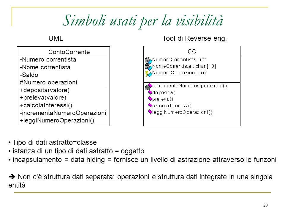 20 Simboli usati per la visibilità ContoCorrente -Numero correntista -Nome correntista -Saldo #Numero operazioni +deposita(valore) +preleva(valore) +c