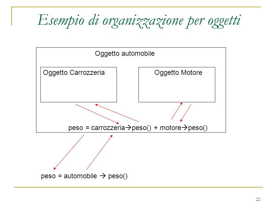 22 Esempio di organizzazione per oggetti Oggetto automobile Oggetto CarrozzeriaOggetto Motore peso = automobile peso() peso = carrozzeria peso() + mot