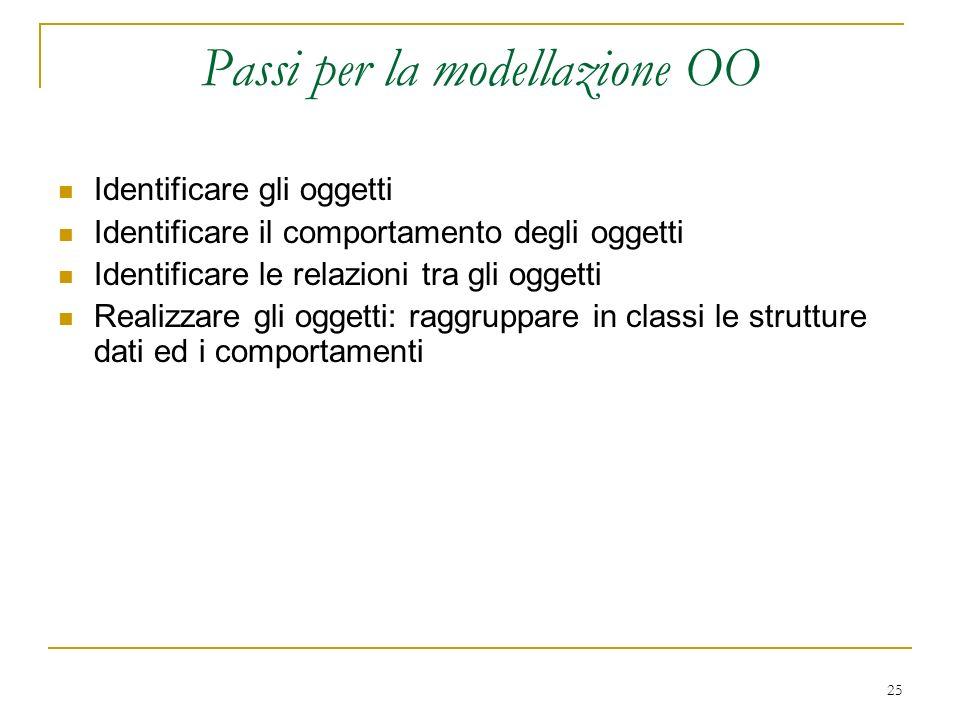25 Passi per la modellazione OO Identificare gli oggetti Identificare il comportamento degli oggetti Identificare le relazioni tra gli oggetti Realizz