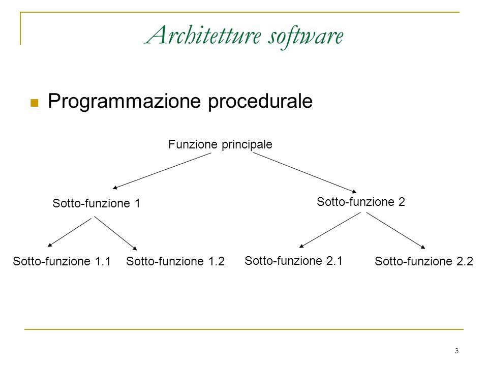 3 Architetture software Programmazione procedurale Funzione principale Sotto-funzione 1 Sotto-funzione 2 Sotto-funzione 1.2 Sotto-funzione 2.1 Sotto-f