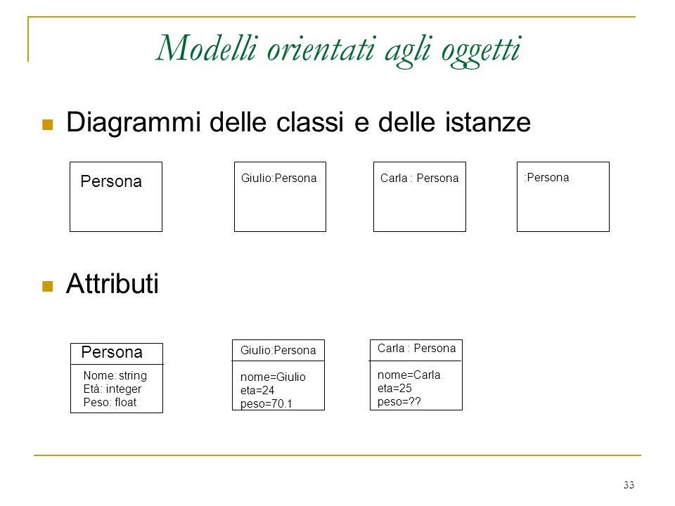 33 Modelli orientati agli oggetti Diagrammi delle classi e delle istanze Attributi Persona Giulio:Persona :Persona Carla : Persona Giulio:Persona nome
