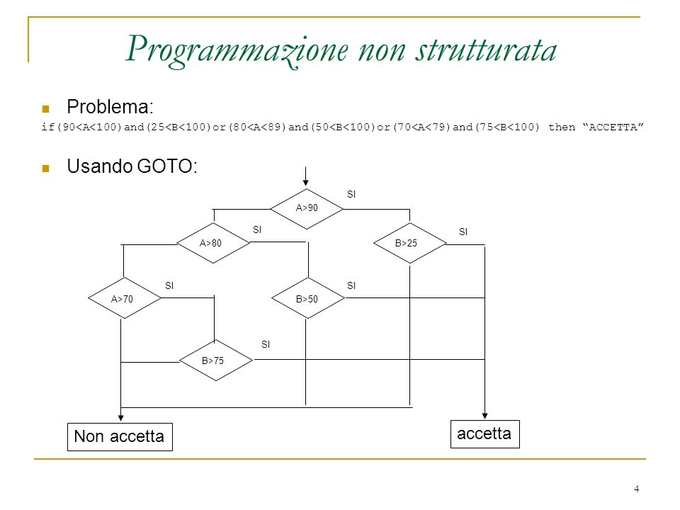 155 CPoly::CPoly(int g, double* c){ //Costruttore int i=0; for (i=g; i>0; i--){ //i coefficienti sono congruenti con il grado.
